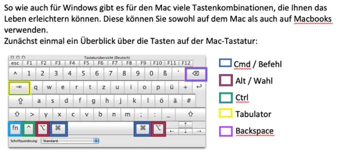 Tasten Mac